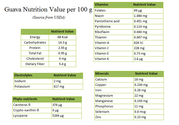 Nutrition chart for Guava