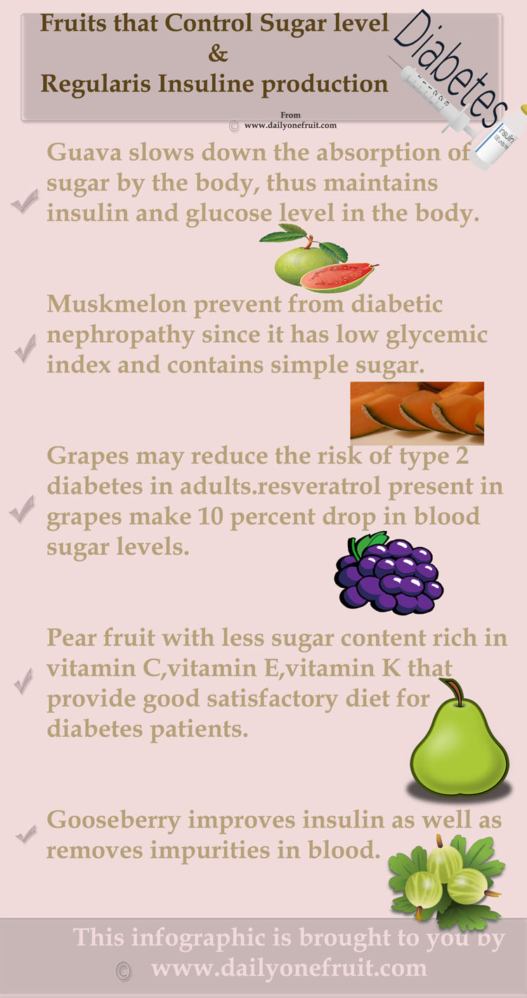 Fruits that regularizes Insulin Production