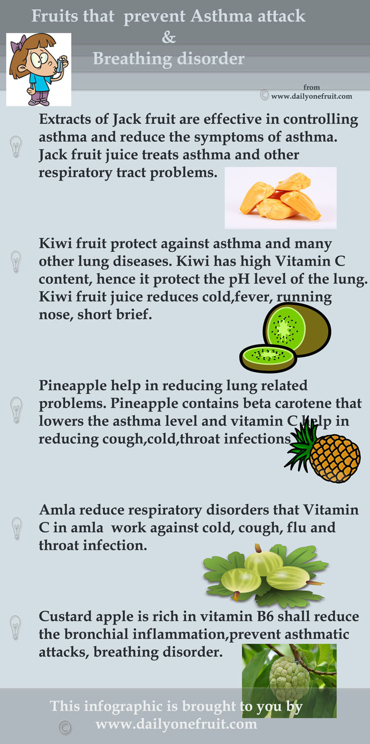 Fruits that prevent asthma and breathing disorder