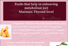 Fruits that help in maintaining thyroid level