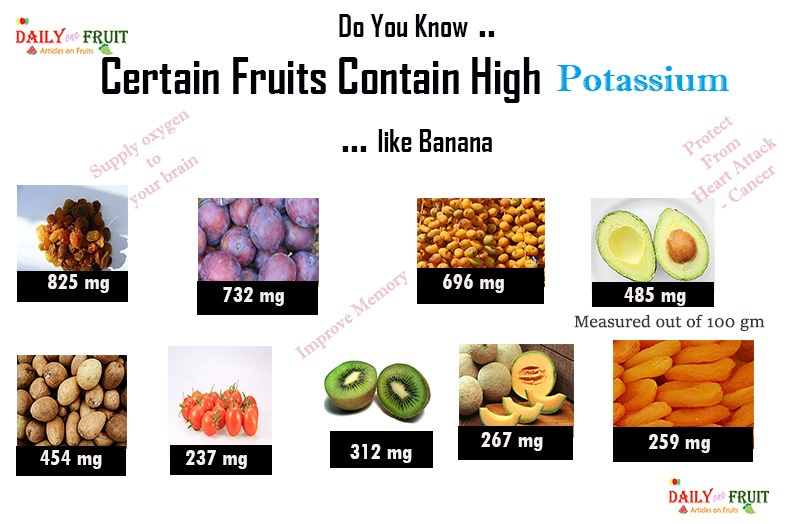 Top 15 Fruits With High Potassium
