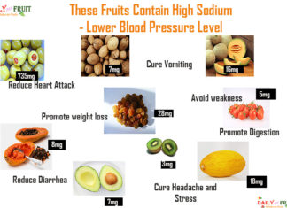 Top 10 Sodium Fruits to Lower Blood Pressure Level
