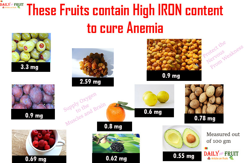 Top 15 Iron content Fruits to cure Anemia