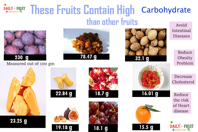 Top 13 Fruits with High carbohydrate